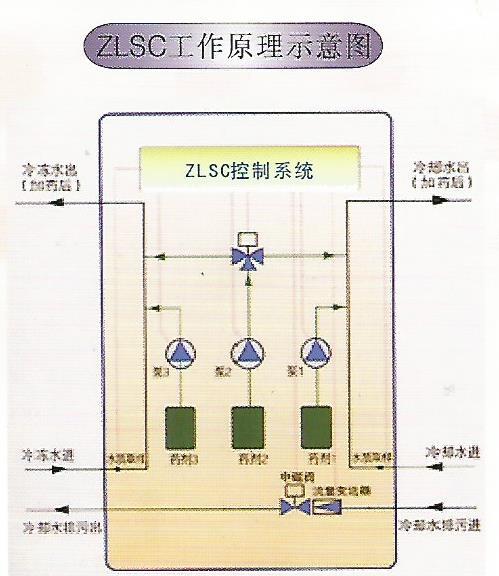 中央空调水质智能加药装置